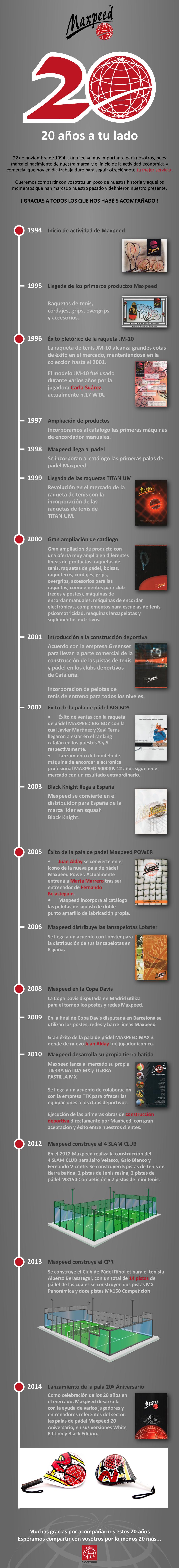 infografia-20-aniversario-maxpeed